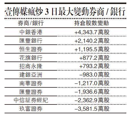 【專欄】壹傳媒「造市案」火速拉人 似有券行舉報