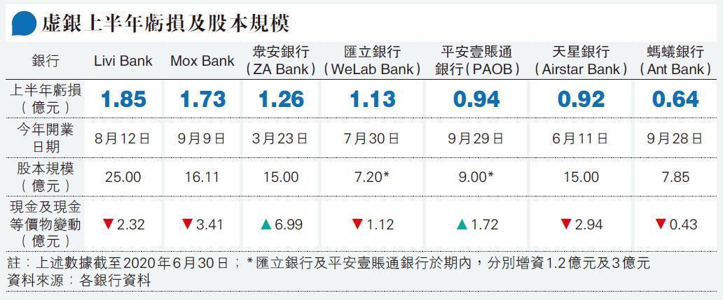 虛擬銀行上半年虧損及股本規模。(明報製圖)