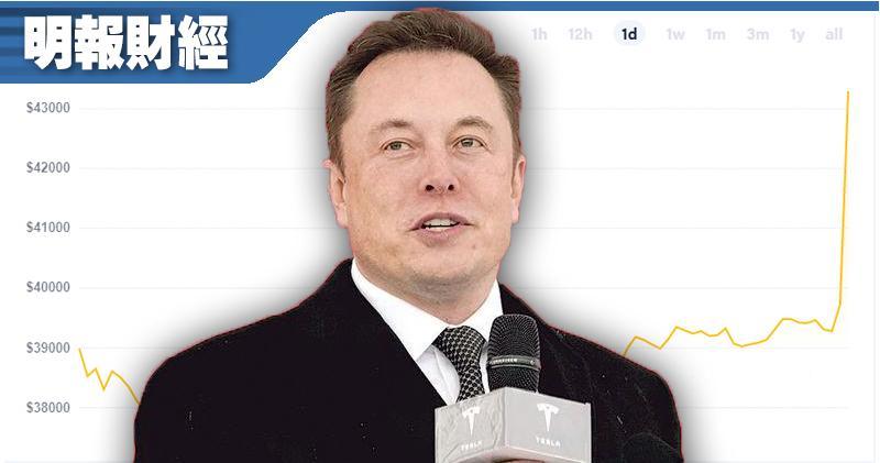 Tesla購入15億美元比特幣兼接受比特幣付款 比特幣飈逾一成