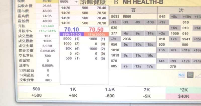 諾輝健康市前暗盤曾升逾1.6倍  每手帳賺逾2萬元