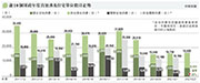 下年度住宅官地僅6000伙 11年新低  陳茂波:研啟德5幅商業地轉住宅涉5800伙