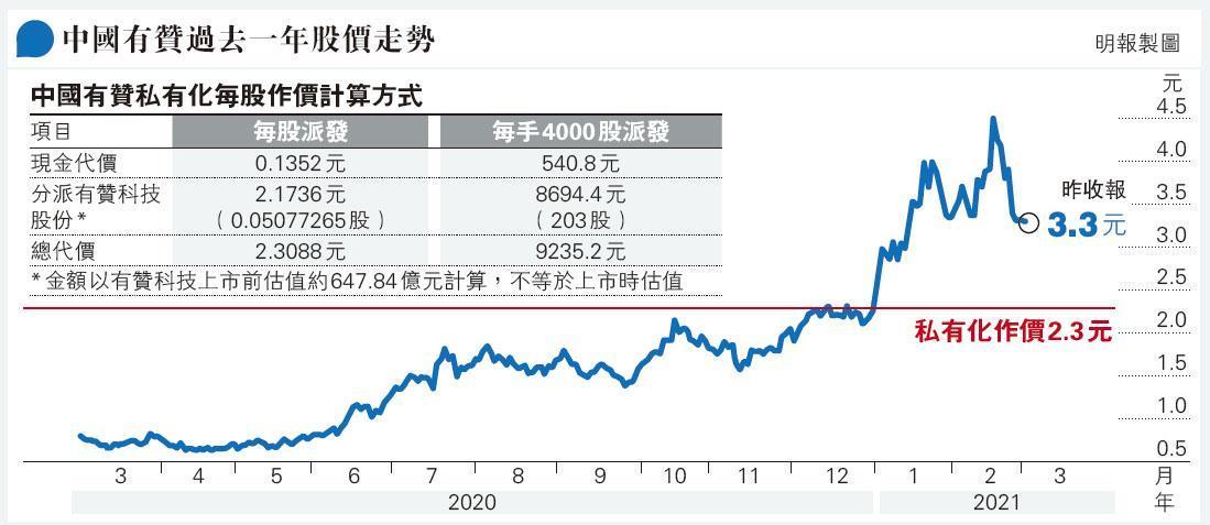 中國有贊力撐非折讓私有化  每股獲2.17元有贊科技股份  瑞信:非上市估值