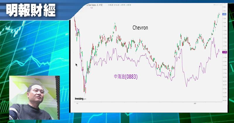 【有片:淘寶圖】中海油被動沽盤完結可博反彈