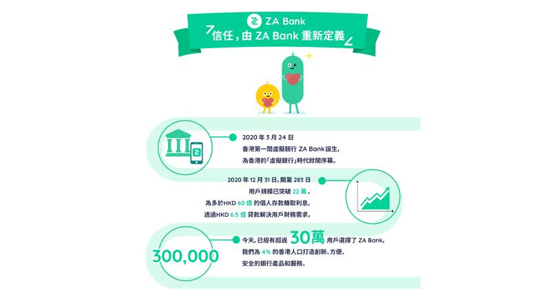 ZA Bank開業一年用戶突破30萬 有客戶靠活期定期袋150萬息