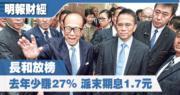 長和去年少賺27%至291億 派末期息1.7元