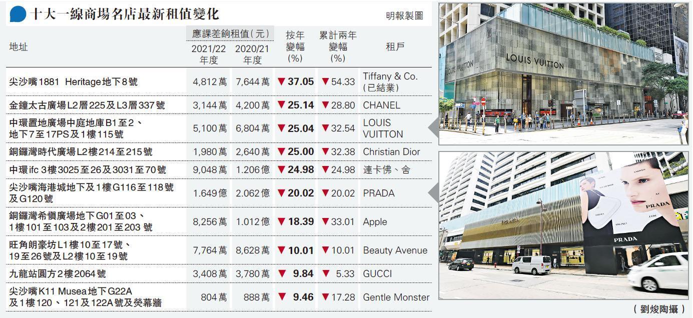 十大商場名店差餉租值逾半跌逾兩成  1881 Heritage有地舖兩年跌54%