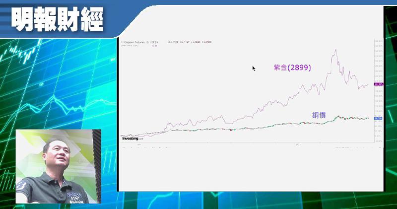 【有片:淘寶圖】銅價突破三角 紫金升穿降軌