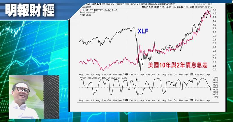 【有片:淘寶圖】長短債息差倘續拓闊 可買XLF