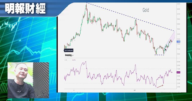 【有片:淘寶圖】金價兌比特幣呈RSI底背馳