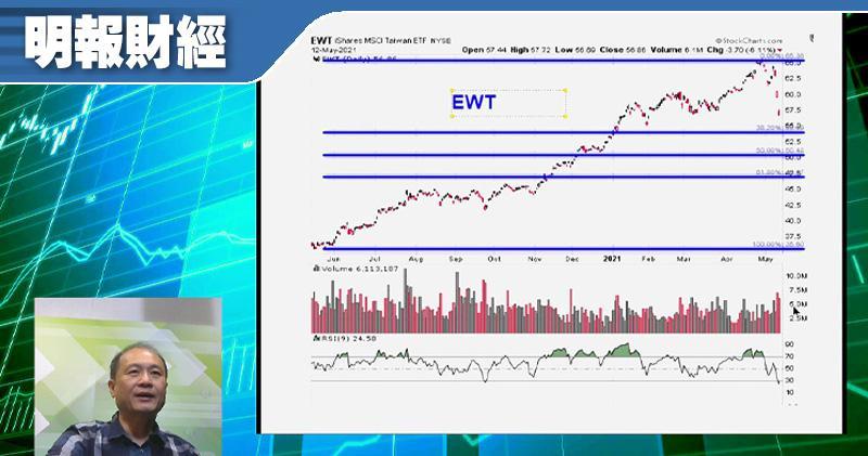 【有片:淘寶圖】如信台灣可快速抗疫 趁低吸台股ETF