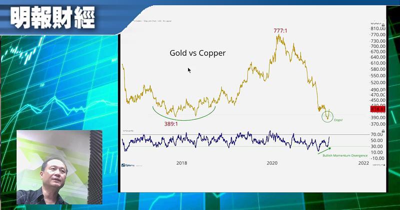 【有片:淘寶圖】金價同破降軌兼250天線 強烈看好