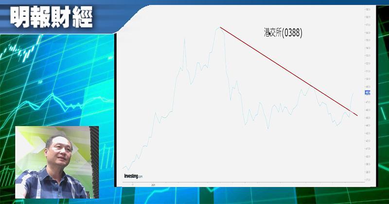 【有片:淘寶圖】盈富挾空倉 恒指破降軌