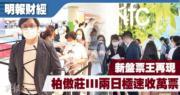 大圍站柏慠莊III過去兩日極速收逾1萬張票,新世界黃浩賢表示,約六成為項目首兩期向隅客重新入票,使項目一躍成為今年新盤收票王。
