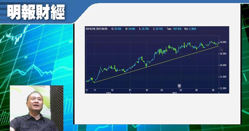 【有片:淘寶圖】若通脹惡化 有利高息股ETF
