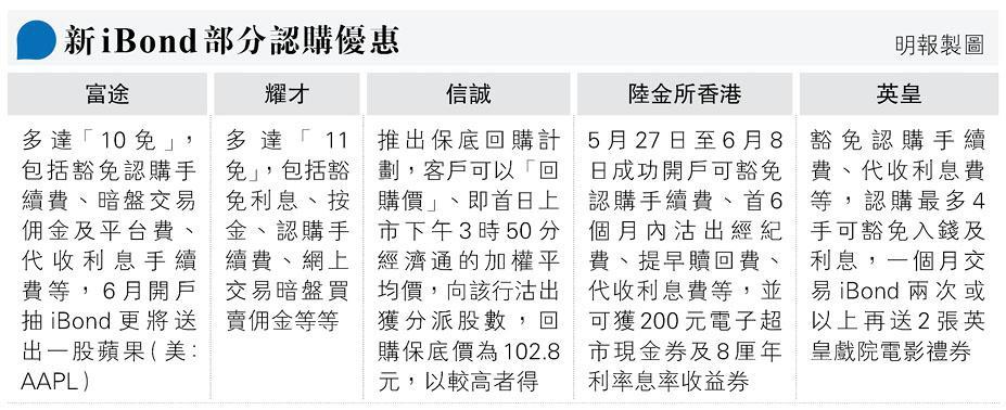 新iBond今午2時截止認購  一文睇清銀行券商優惠