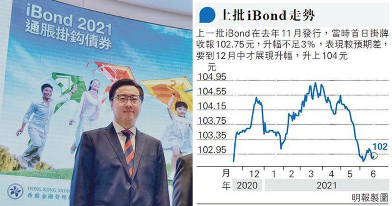 第八批iBond高開2.8% 分析︰104元始沽貨 須注意收費