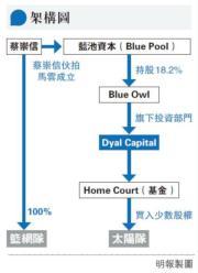 【李曉佳專欄】NBA放寬投資限制 隨時促成蔡崇信王國