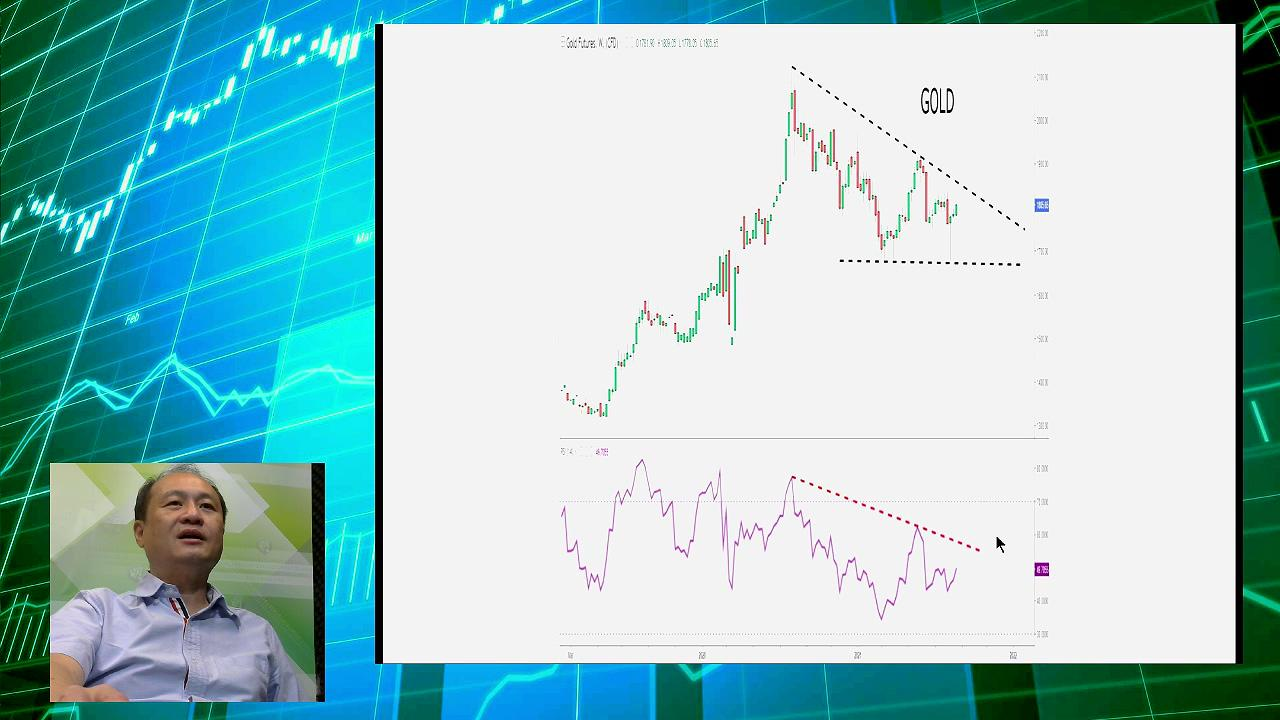 【有片:淘寶圖】金價留意能否破三角阻力 金礦股ETF似現晨早之星