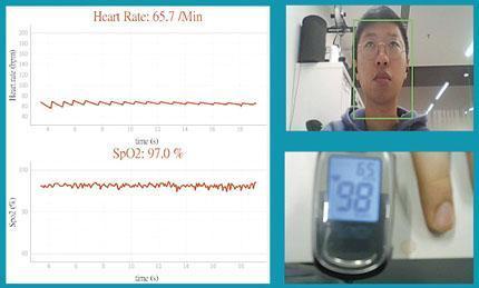 公司正測試利用一般攝像頭作無接觸健康檢測,圖中所見測試出脈搏每分鐘65.7下和血氧飽和度97%(左),接近穿戴式設備(右下)的數據。