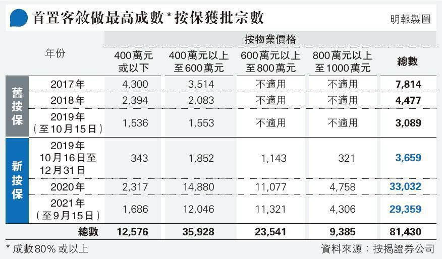 7萬買家兩年來藉「林鄭Plan」上車,高成數按揭佔總數達34%,家庭負債佔GDP見新高。