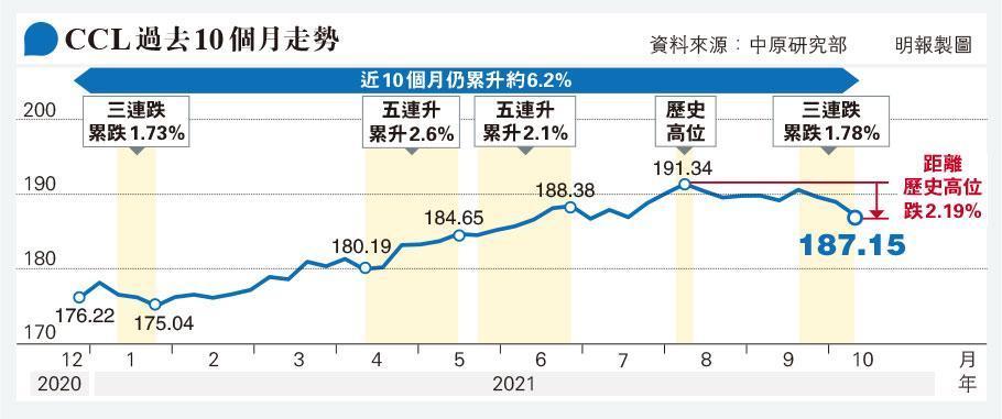CCL三連跌累挫1.78% 今年最大跌幅 未反映施政報告對樓市影響