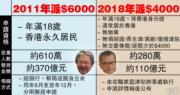 【政府派錢】2011年派6000 永久居民及新移民分別受惠