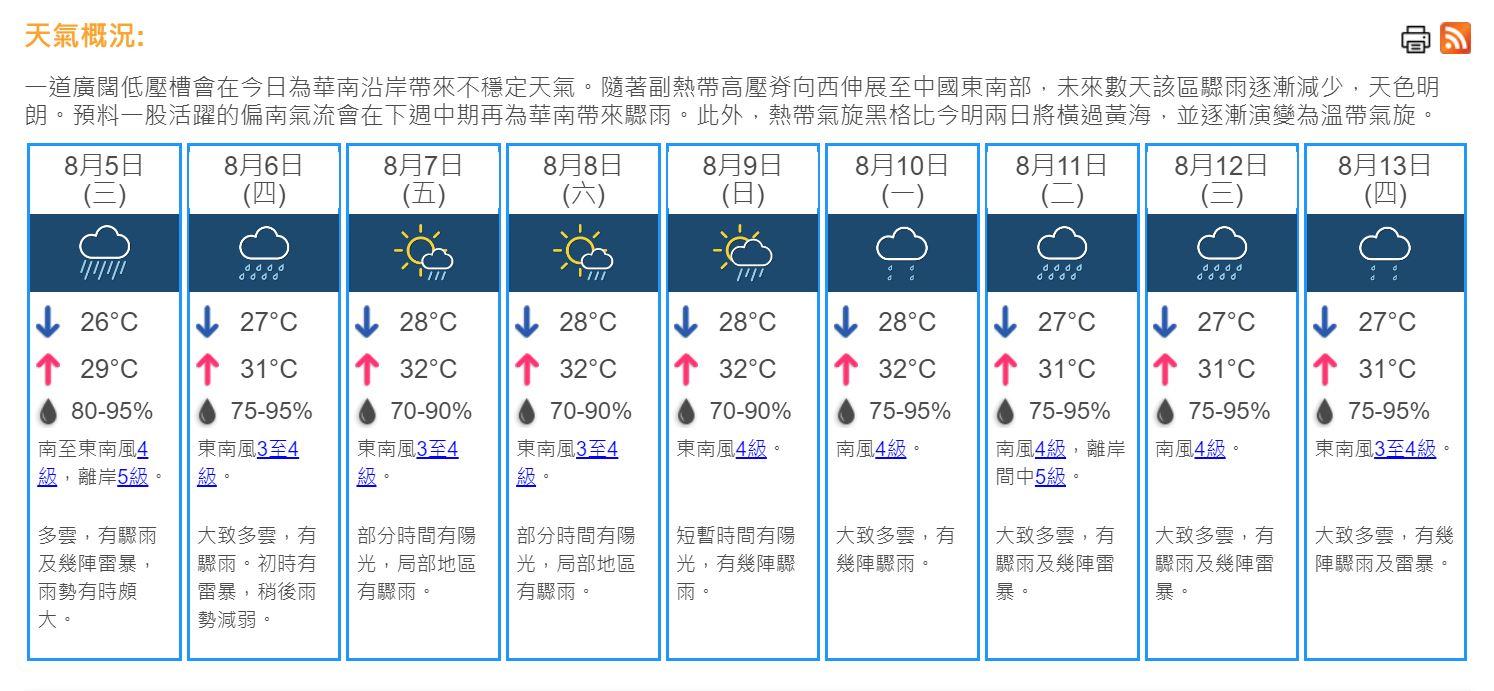 天氣|早上多區有驟雨 天文台料今日多雲幾陣雷暴