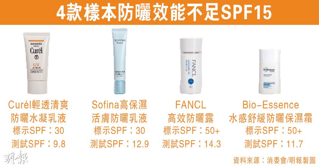 【消委會.防曬】逾八成防曬產品未達標示效能或增患皮膚癌風險 Sofina、Fancl不足SPF15
