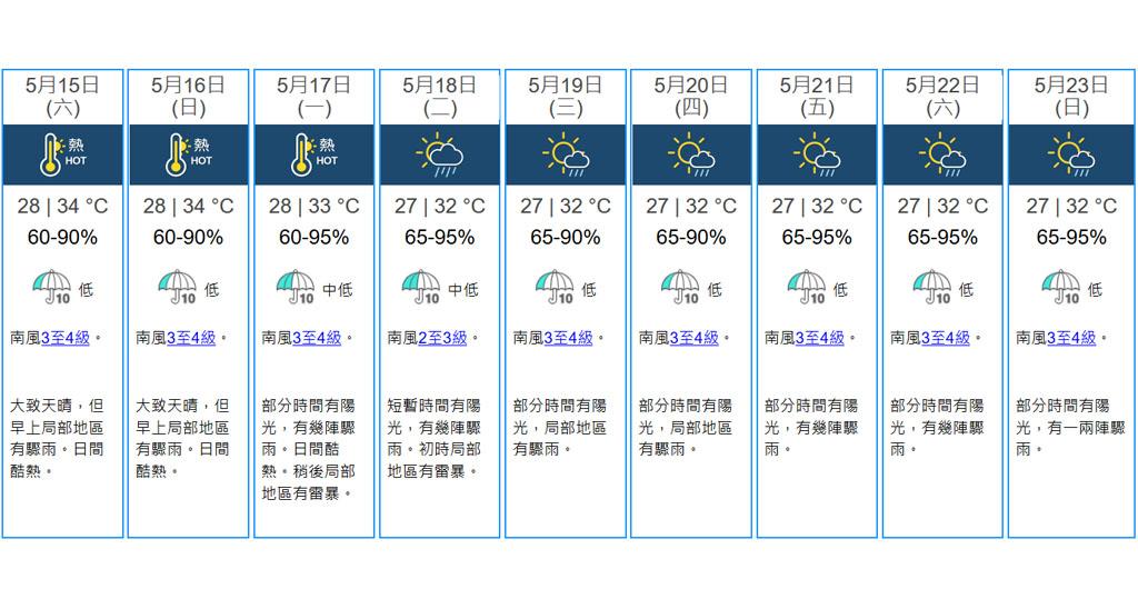 天氣 天文台錄得氣溫34度今年最高 明早局部有驟雨日間酷熱