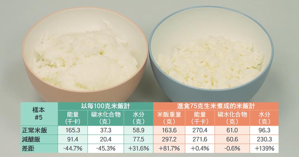 消委會以其中一款樣本、Thanko牌減醣電飯煲(SLCABRCK型號)測試。粉紅碗為減醣飯、藍碗為正常飯。(消委會)