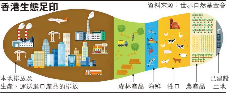 港人生態足印全亞洲排第二,當中使用能源同交通已消耗咗約一半資源,其他消耗包括各種食物同木材等。(世界自然基金會香港分會提供)