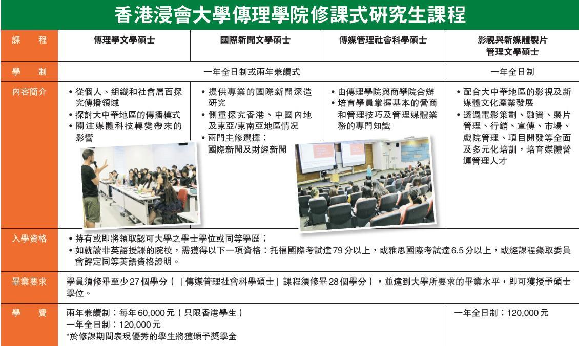 香港浸會大學傳理學院修課式研究生課程一覽