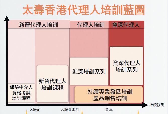 太壽香港代理人培訓藍圖