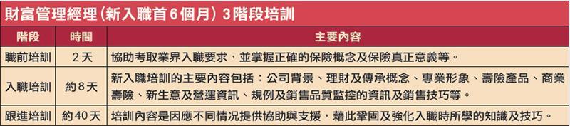 中銀人壽財富管理經理(新入職首6 個月) 3 階段培訓