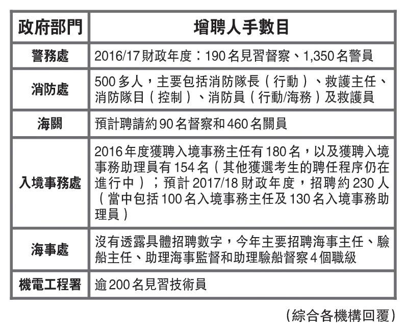政府部門增聘人手數目(表一)