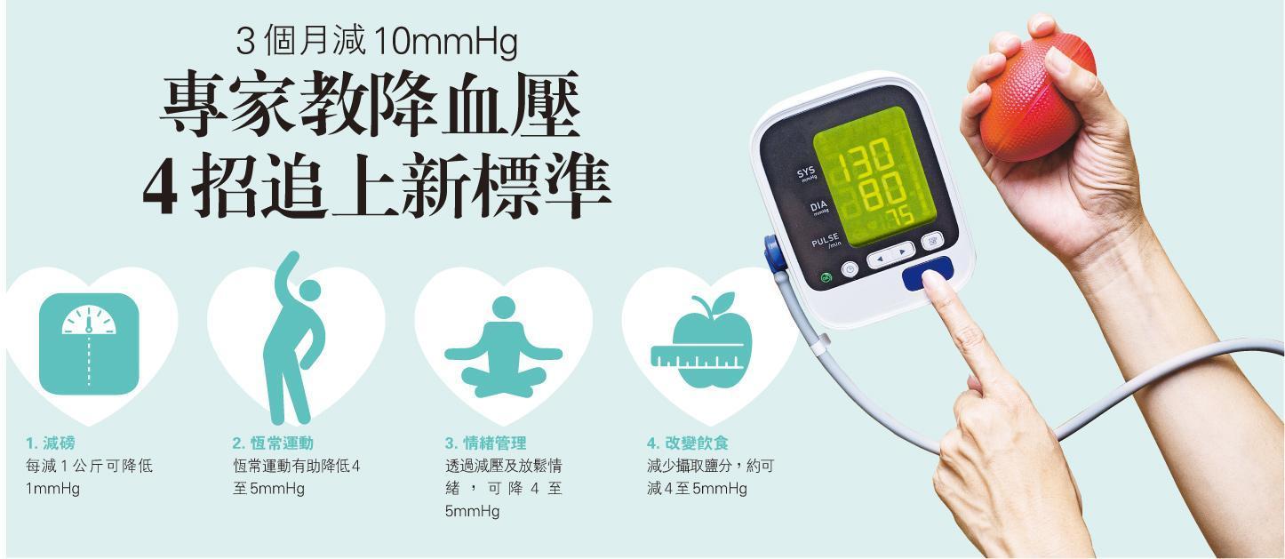 新定義——美國收緊高血壓指標後,不少人正式歸納為高血壓人士,要加倍關注心血管健康。(圖:Tatomm@iStockphoto)