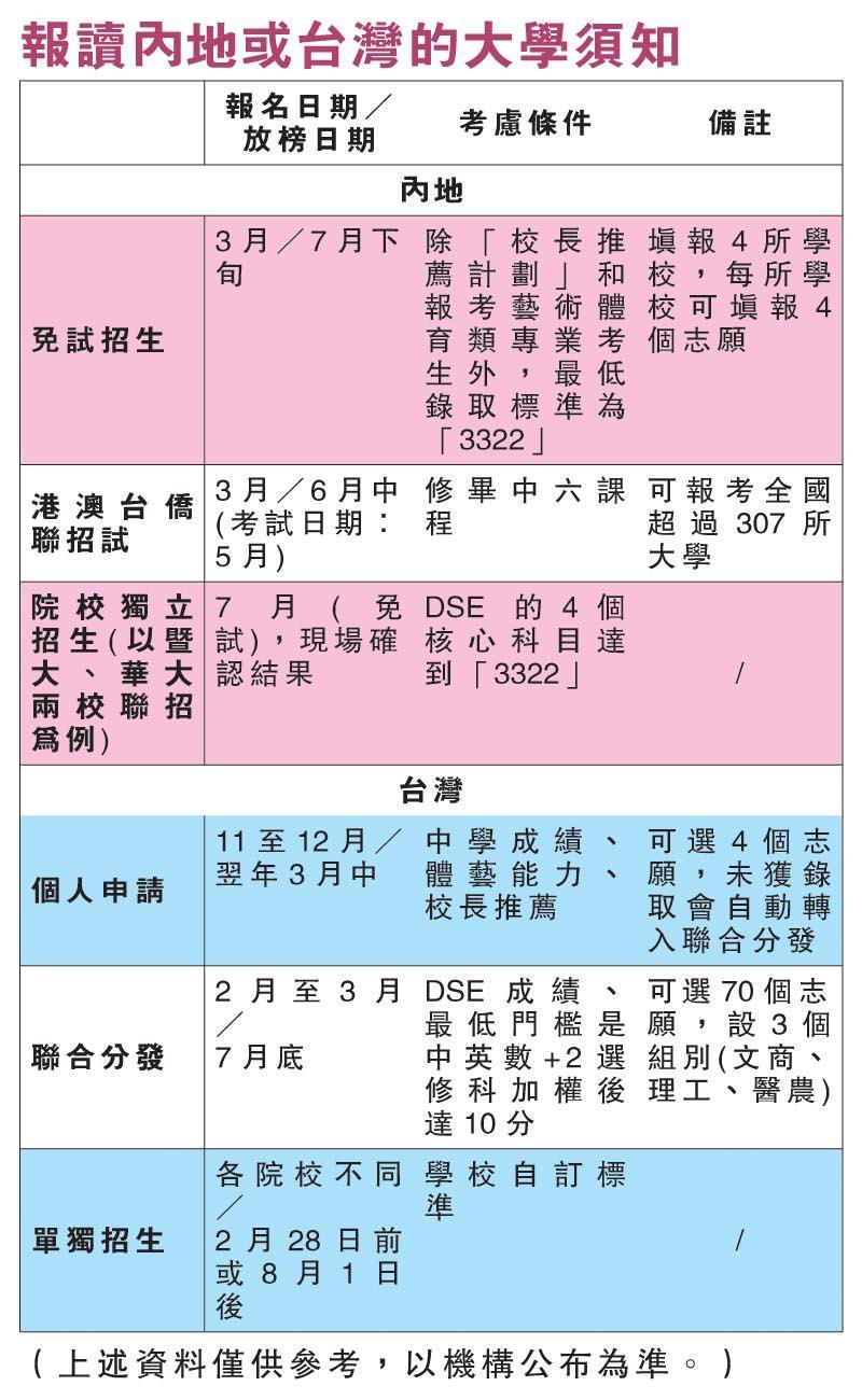 報讀內地或台灣的大學須知