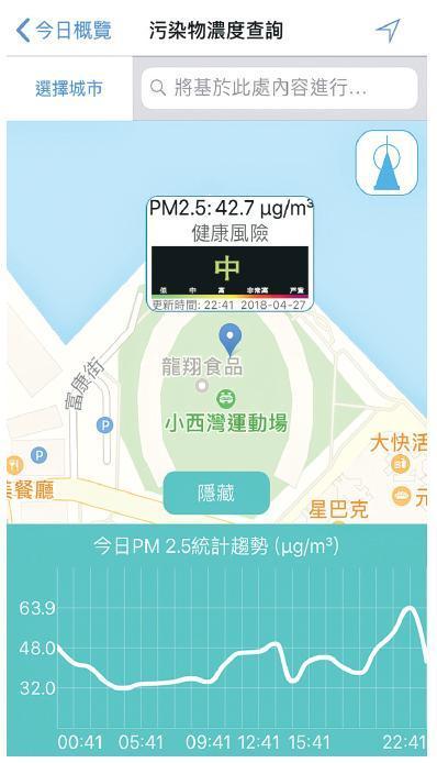 手機程式「點藍天空」可推算香港各處的污染物水平,記者曾在小西灣運動場測試該處的污染物濃度,手機界面即時顯示出整天PM2.5水平的變化,以及實時污染物水平的健康風險。(手機截圖)