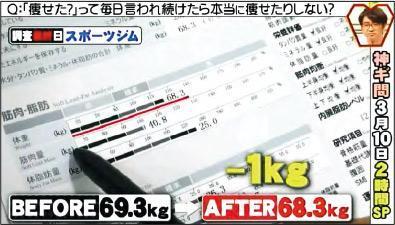 初見成效——瀧川久美子在兩星期後減了1公斤。(YouTube截圖)