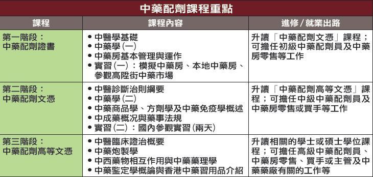 香港大學專業進修學院中醫藥學學部 中藥配劑課程重點