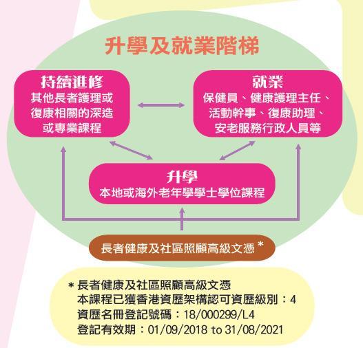 明愛社區書院長者健康及社區照顧高級文升學及就業階梯