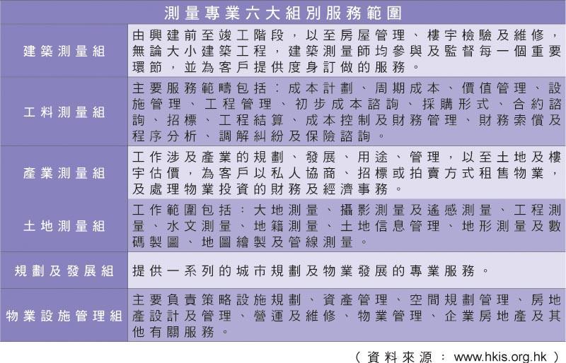 (附表) 測量專業六大組別服務範圍