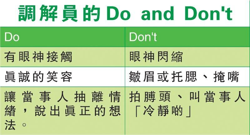(表:調解員的Do and Don't)