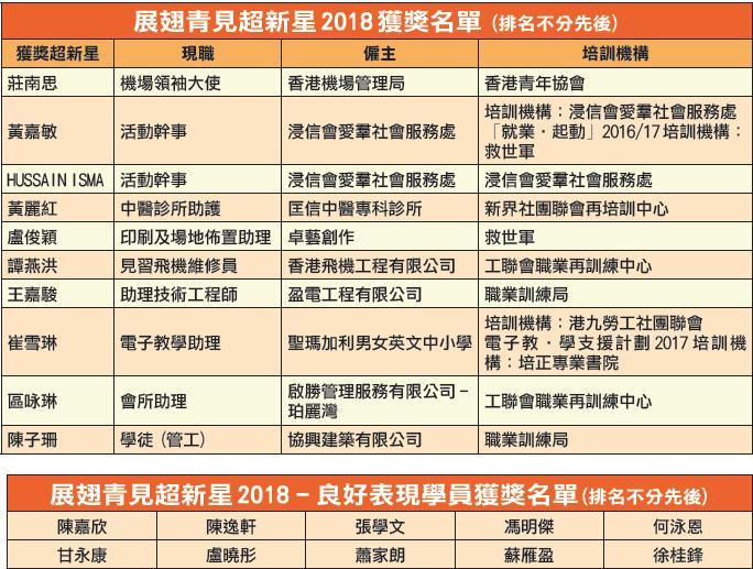 展翅青見超新星2018 獲獎名單(排名不分先後),以及展翅青見超新星2018 - 良好表現學員獲獎名單(排名不分先後)