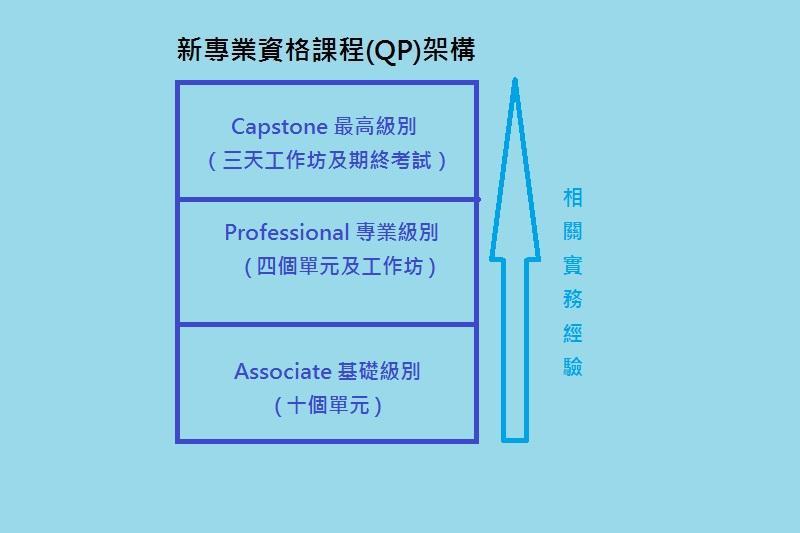新專業資格課程 (QP) 設有3個級別:基礎級別 (Associate)、專業級別 (Professional) 及最高級別 (Capstone)。(JUMP製圖)