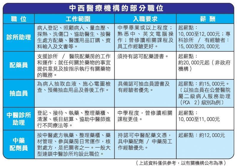 中西醫療機構的部分職位