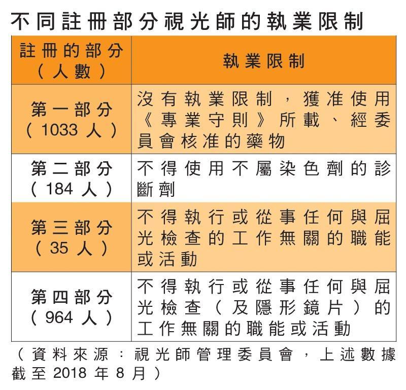 不同註冊部分視光師的執業限制(附表一)