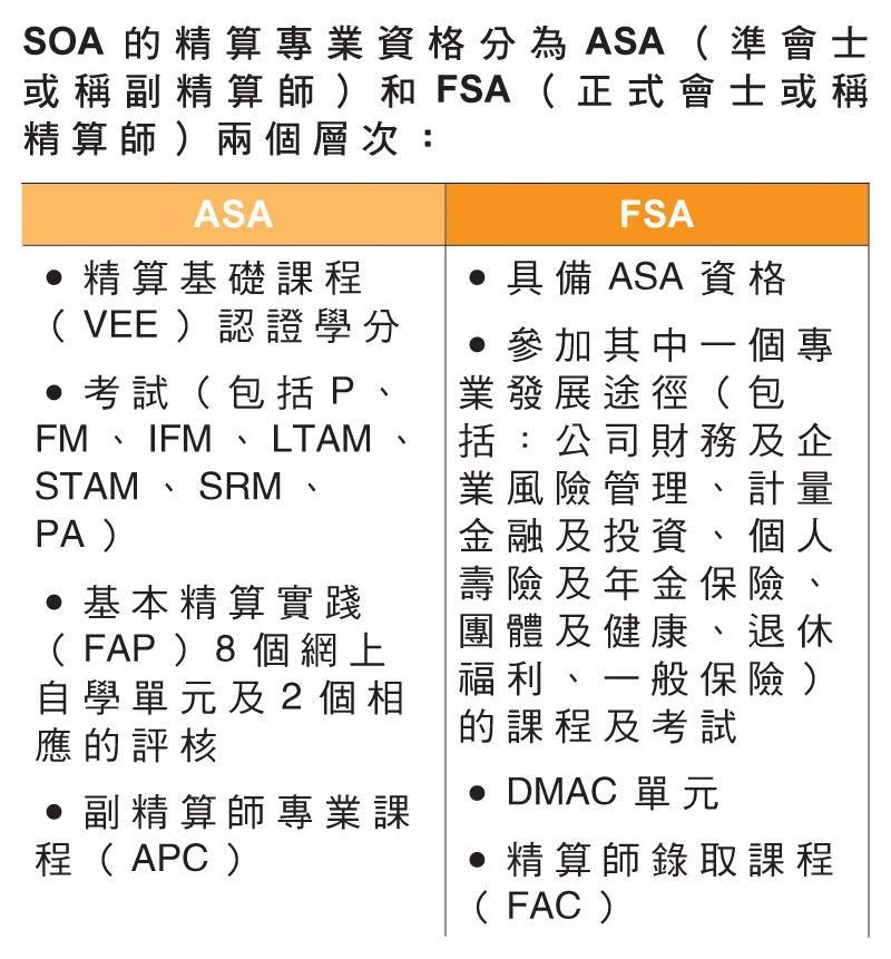 SOA 的精算專業資格