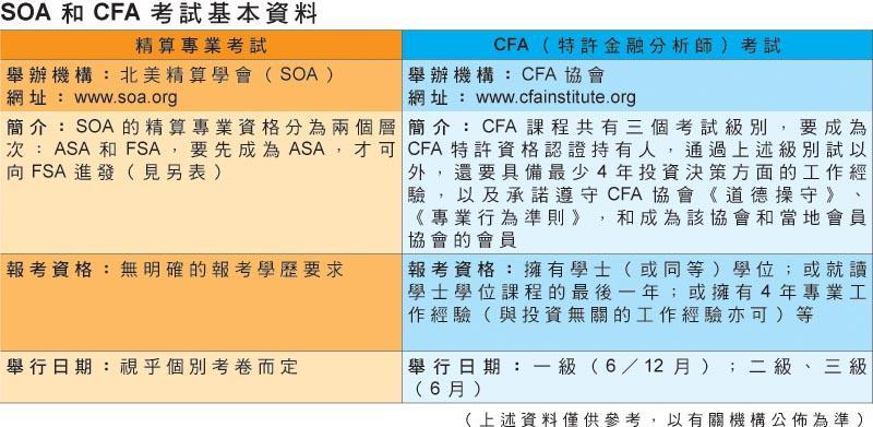 SOA 和 CFA 考試基本資料