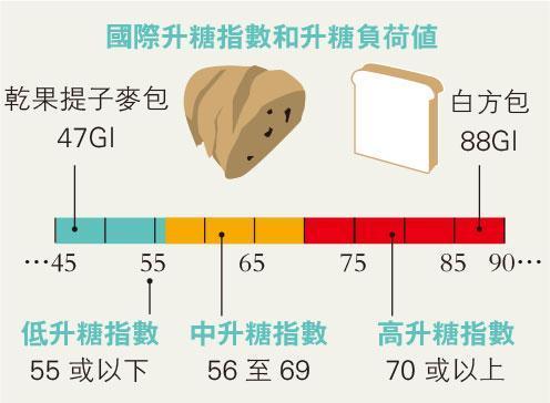 圖1(明報製圖)